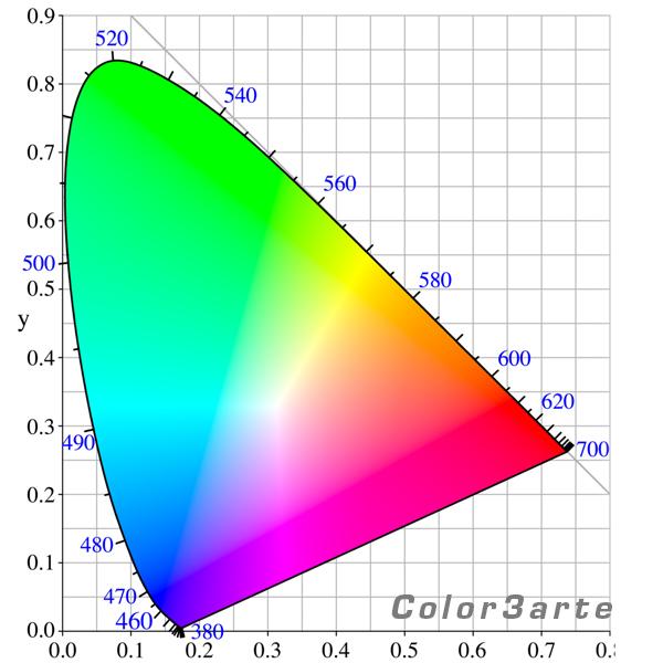 CIE RGB