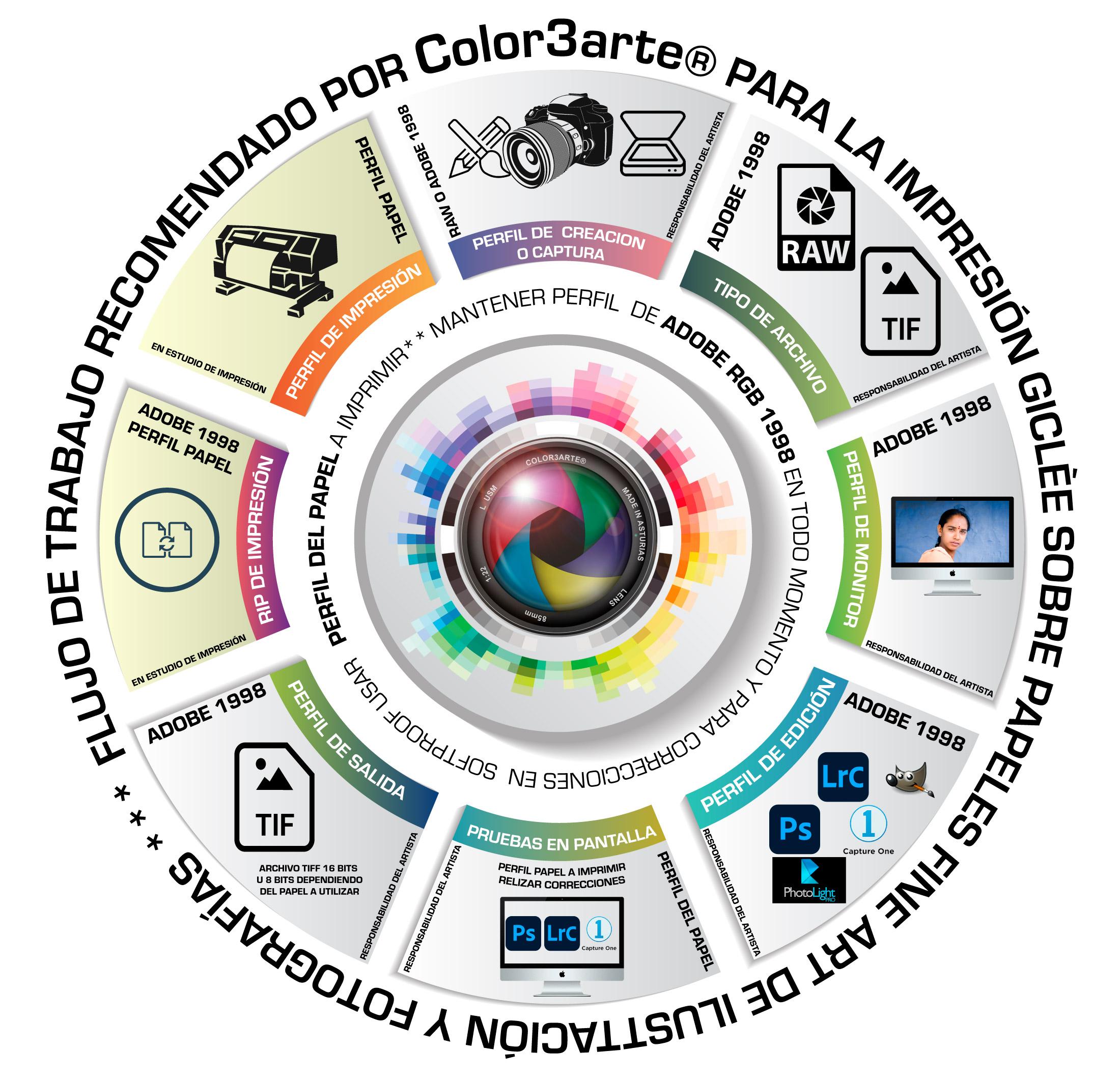 Flujo de trabajo en la impresión Fine Art para fotógrafos e ilustradores